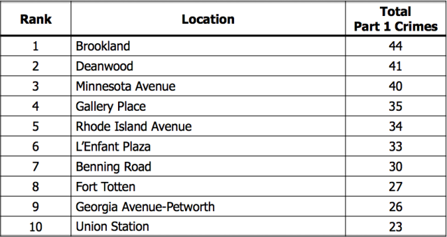 top_10_dangerous_metro_stations_dc